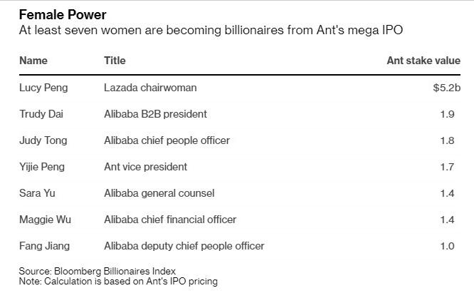 Danh sách 7 lãnh đạo nữ của Alibaba thành tỷ phú sau khi Ant IPO. Nguồn: Bloomberg.