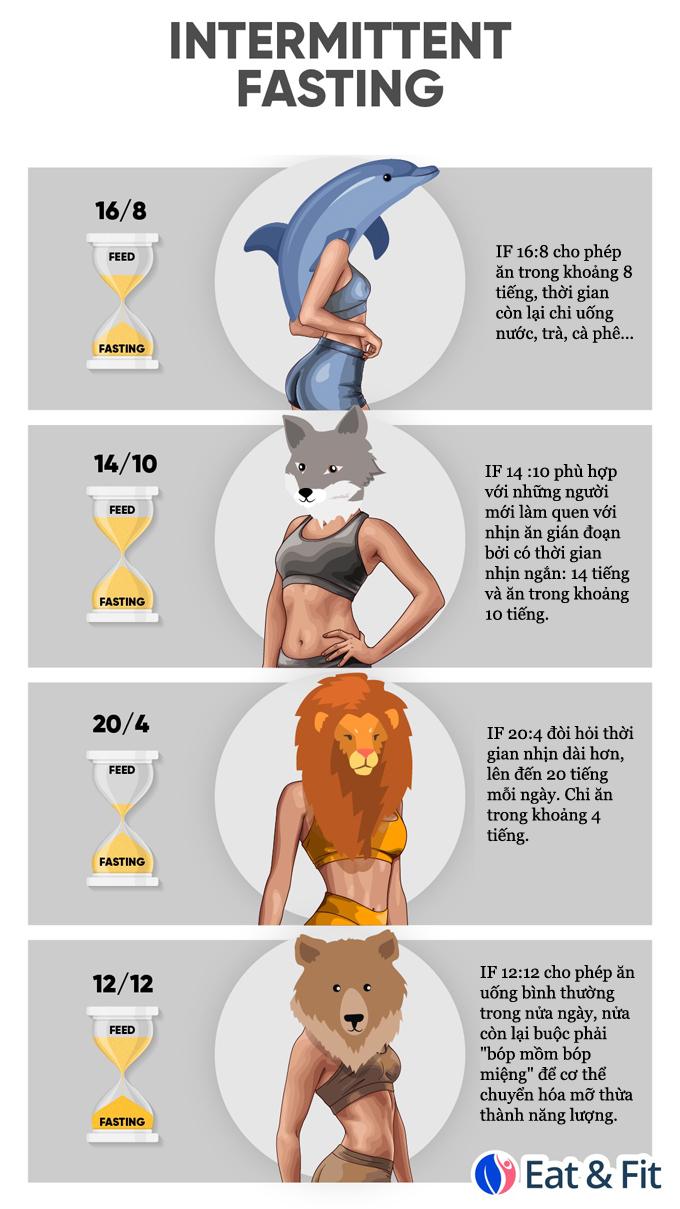 4 cấp độ nhịn ăn gián đoạn