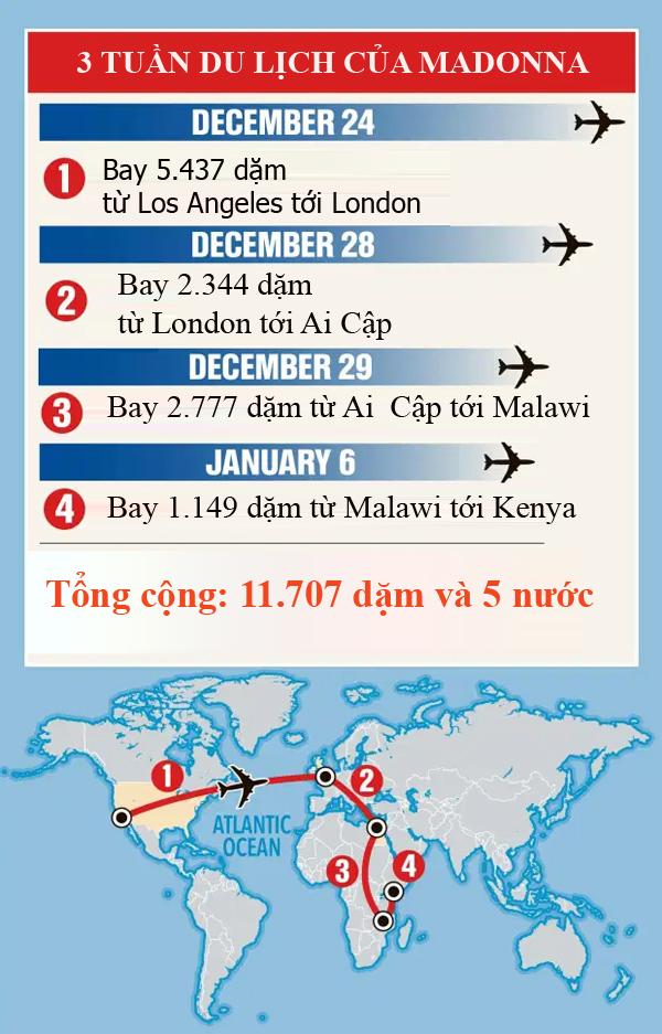 Hành trình qua 5 nước trong vòng ba tuần của gia đình Madonna.