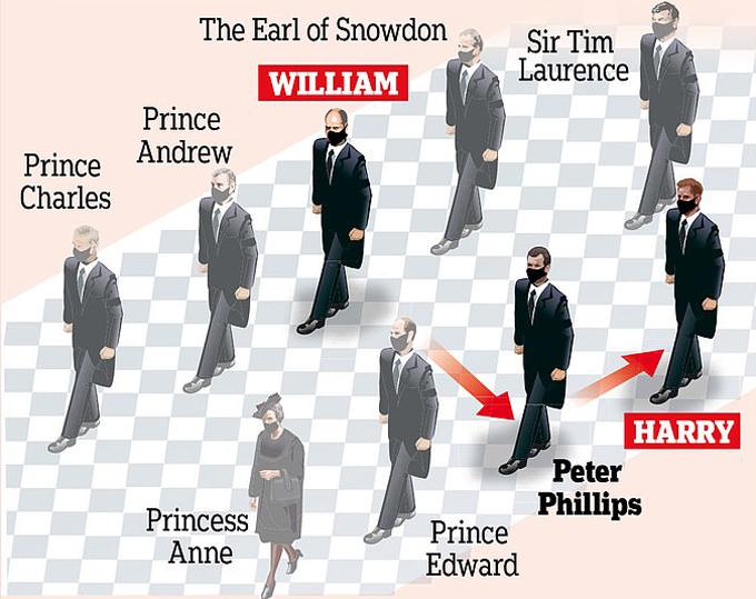 Các thành viên hoàng gia chuyển thành hai hàng khi bước vào trong Nhà nguyện St George trong lúc theo sau linh cữu Hoàng thân Philip.