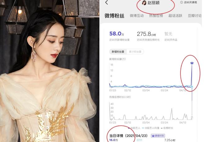 Giá trị thương mại của Triệu Lệ Dĩnh được cho là còn tăng cao, sau khi cô ly hôn.