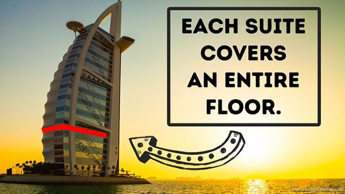 5. Những căn phòng khổng lồBurj Al Arab có tổng cộng 202 phòng suite duplex, mỗi phòng có 2 tầng và một số phòng có tầm nhìn ra toàn cảnh biển đảo. Phòng suite nhỏ nhất có kích thước bằng một ngôi nhà 4 phòng ngủ với diện tích 170 m2, trong khi hạng phòng royal suite có diện tích khổng lồ, bao phủ toàn bộ sàn và được phục vụ bằng thang máy riêng. Một số dãy phòng thậm chí còn cung cấp cho bạn rạp chiếu phim riêng, 2 quán bar và thư viện.