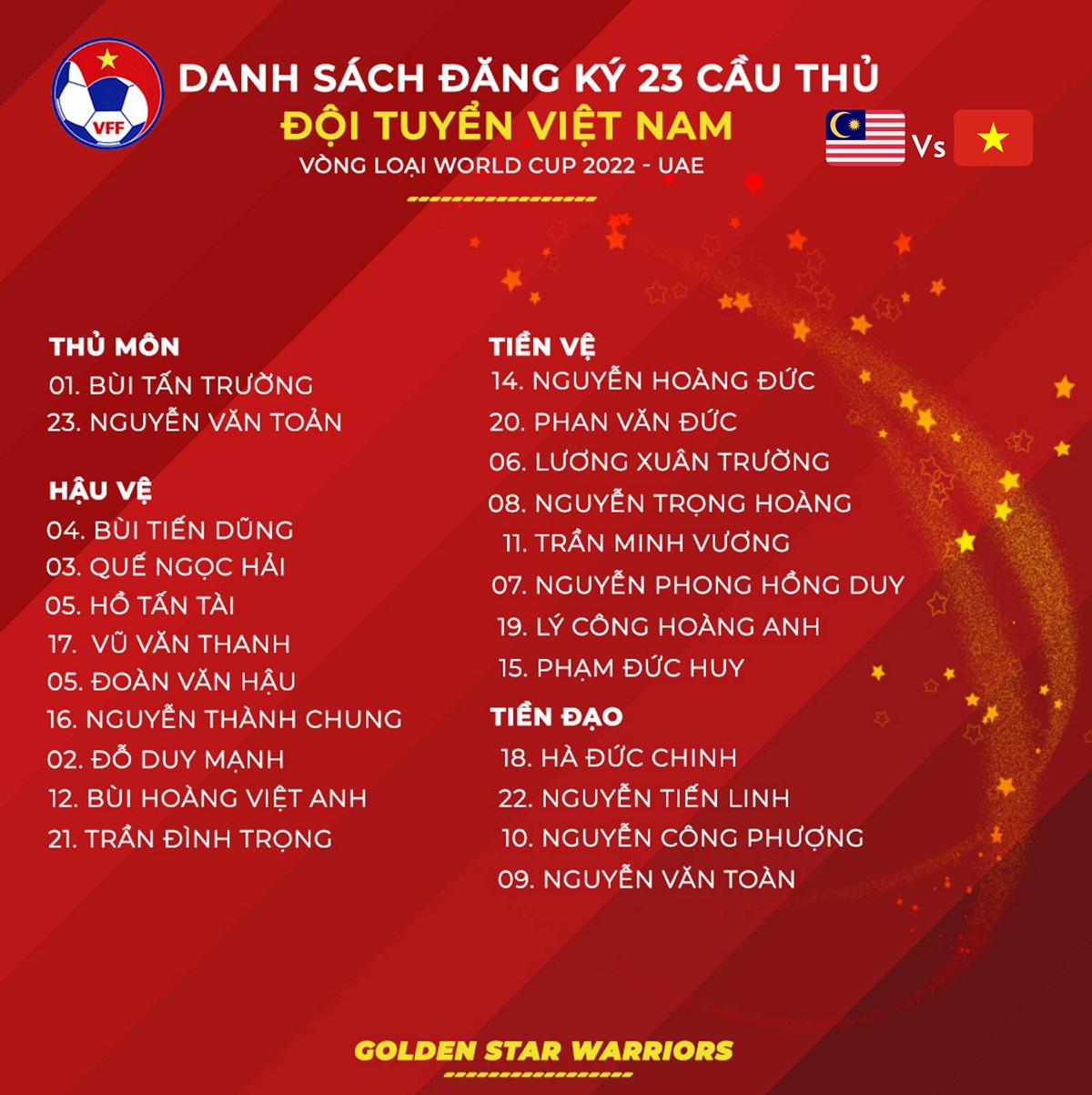 Danh sách đăng ký 23 cầu thủ Việt Nam dự trận đấu với Malaysia.