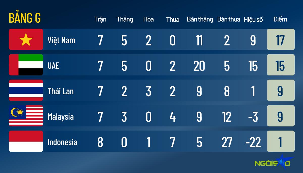 CĐV UAE đoán tuyển Việt Nam thua 0-70