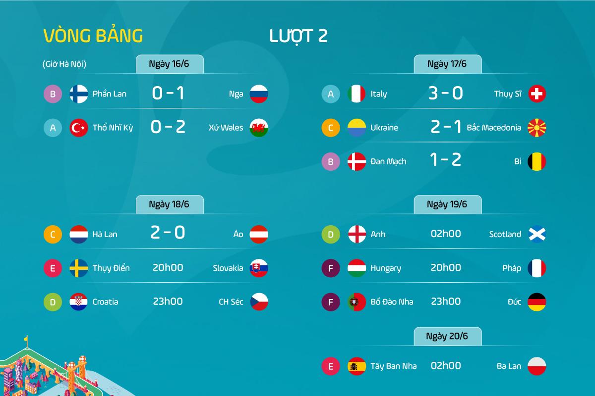 Lịch thi đấu và kết quả lượt trận thứ hai vòng bảng Euro 2020.