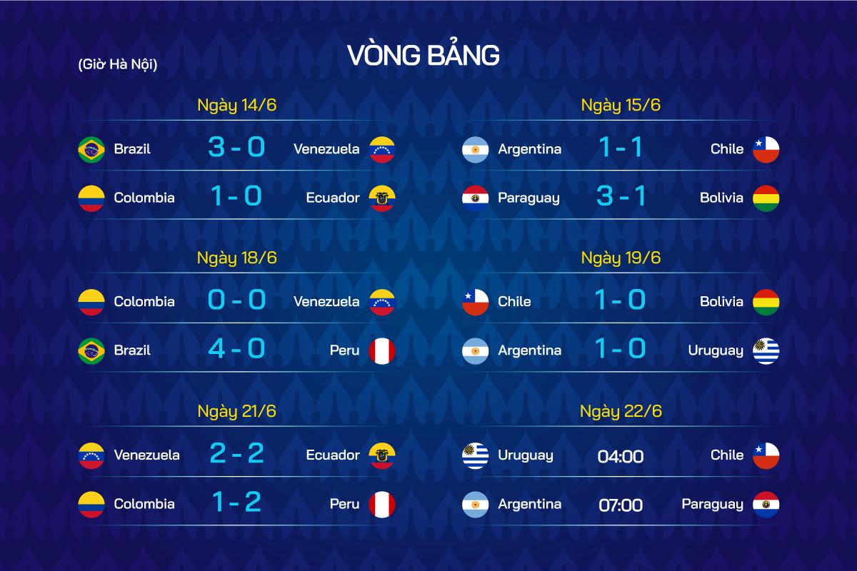 Lịch thi đấu và kết quả vòng bảng Copa America 2021.