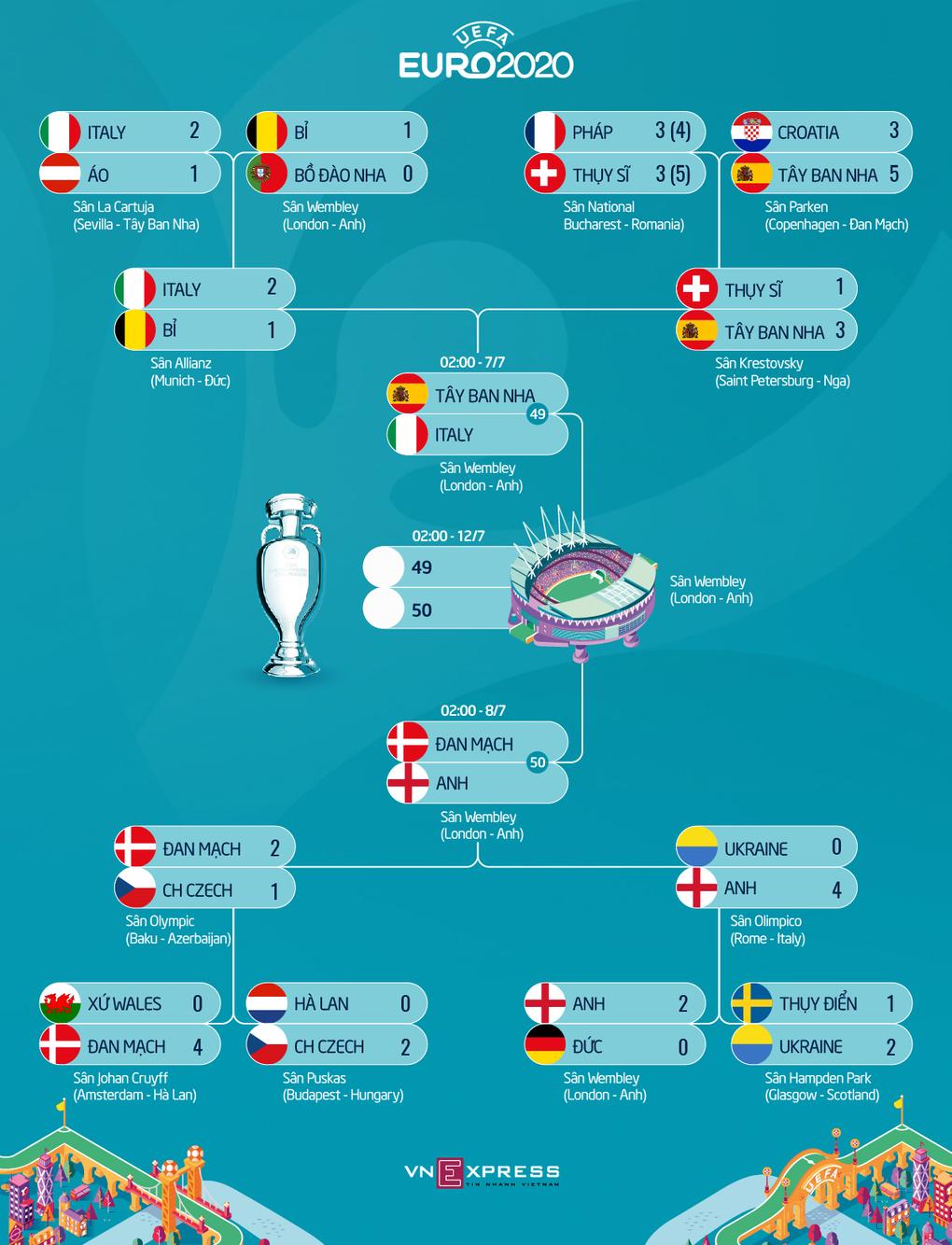 Đường vào bán kết của top 4 Euro 2020.