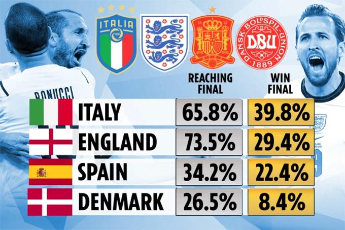 Khả năng vào chung kết và vô địch Euro 2020 của Italy, Anh, Tây Ban Nha và Đan Mạch.