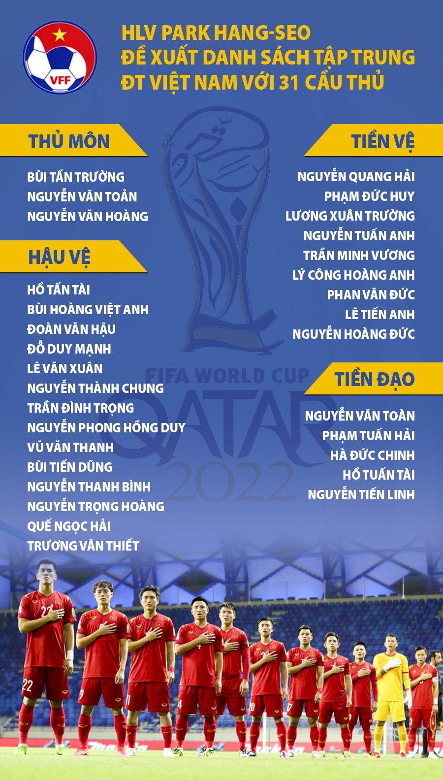 Danh sách 31 cầu thủ được HLV triệu tập lên tuyển Việt Nam. Ảnh: VFF.