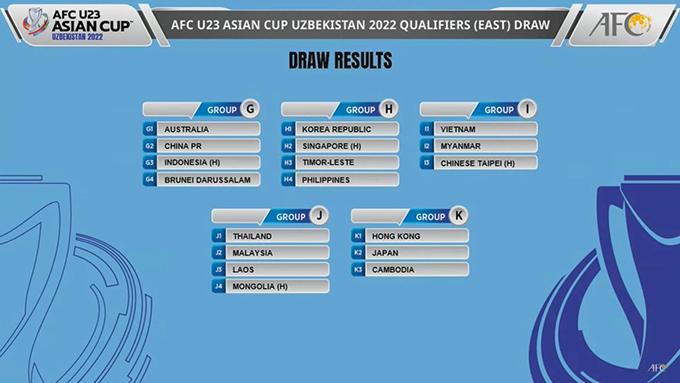 Các bảng đấu của vòng loại U23 châu Á 2022 sau lễ bốc thăm điều chỉnh.
